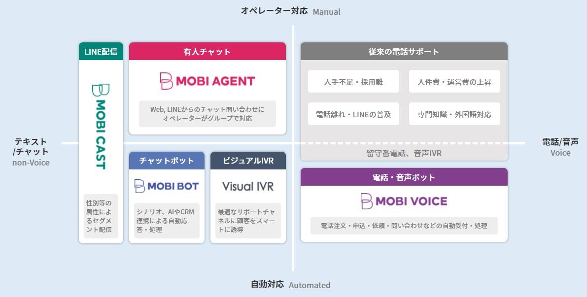 モビルス(4370)IPOソリューション