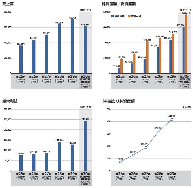メディア総研(9242)IPO売上高及び経常利益