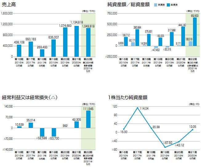 フューチャーリンクネットワーク(9241)IPO売上高及び経常損益