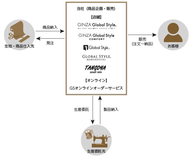 タンゴヤ(7126)IPO事業概要