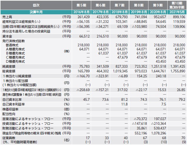 モビルス(4370)IPO経営指標