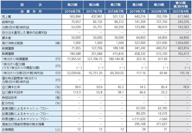 メディア総研(9242)IPO経営指標