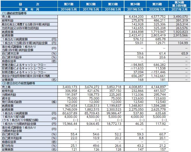 シイエヌエス(4076)IPO経営指標