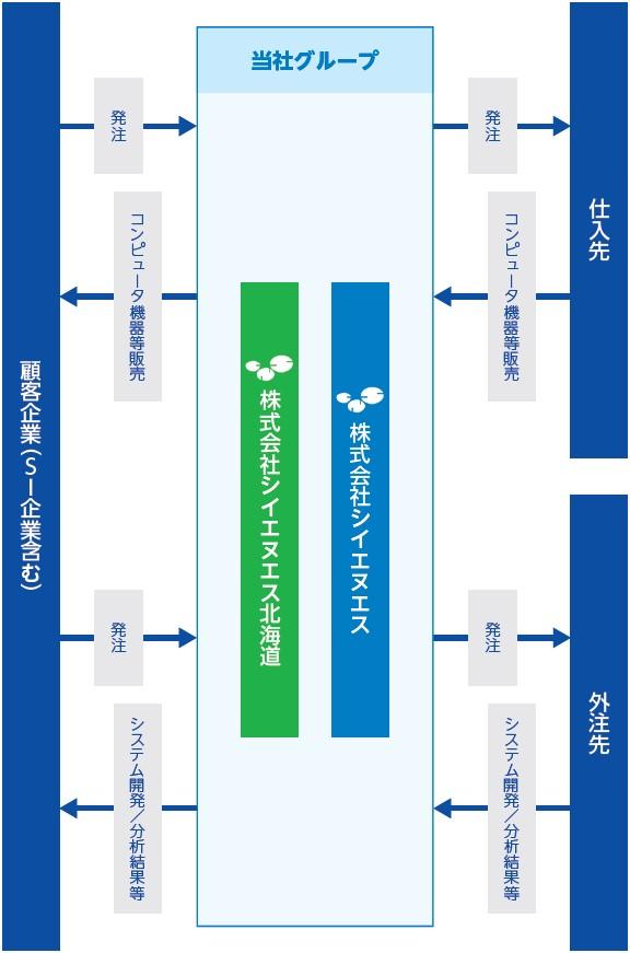 シイエヌエス(4076)IPO事業系統図
