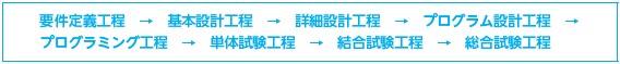 シイエヌエス(4076)IPO開発プロセス