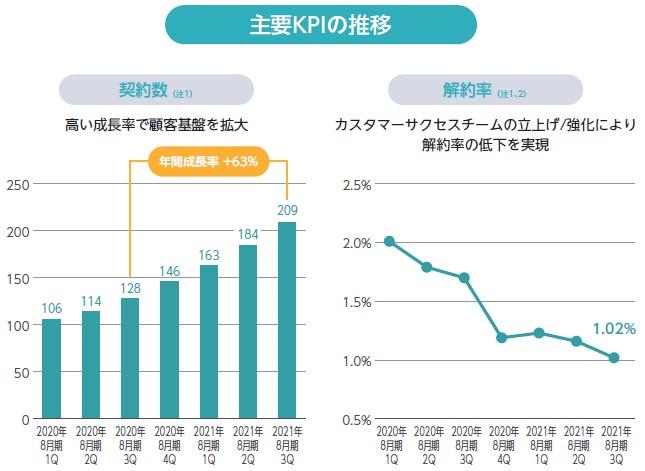 モビルス(4370)IPO主要KPIの推移