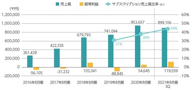 モビルス(4370)IPO売上高及び経常損益
