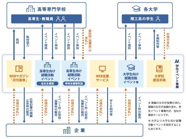 メディア総研(9242)IPO収益構造