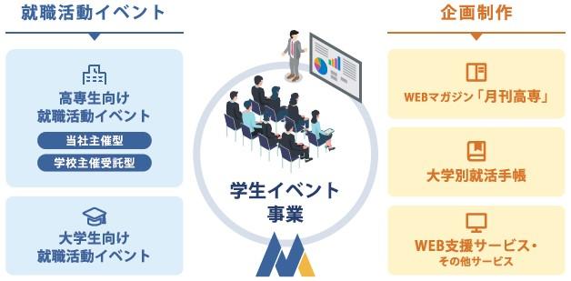 メディア総研(9242)IPO事業内容