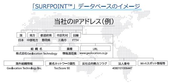 Geolocation Technology(4018)IPOデータベースSURFPOINTイメージ