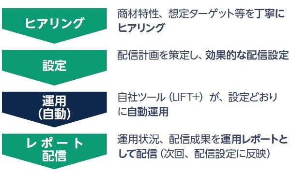 デジタリフト(9244)IPOLIFT+サービス
