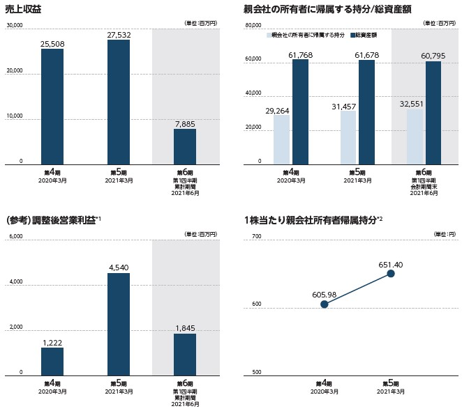 シンプレクス・ホールディングス(4373)IPO売上収益及び営業利益