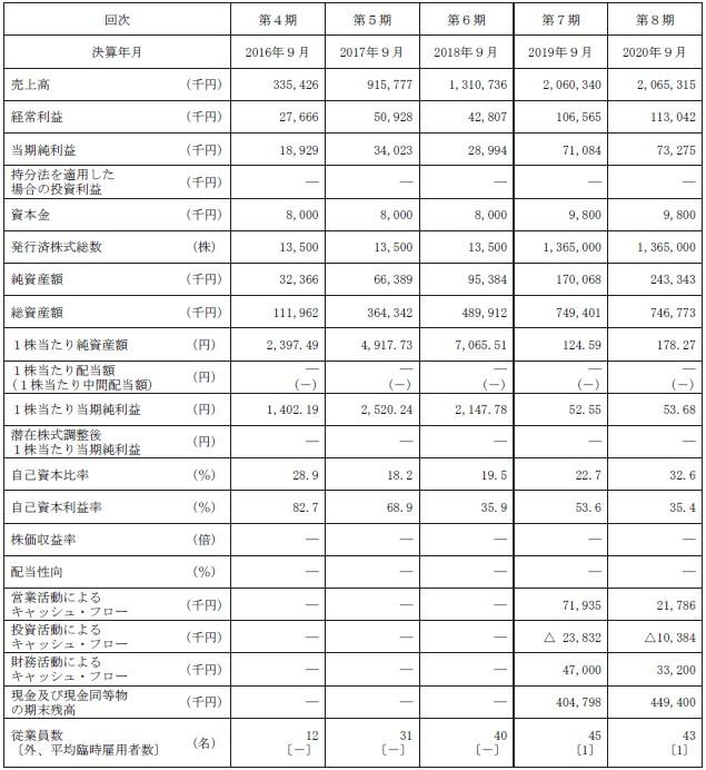 デジタリフト(9244)IPO経営指標
