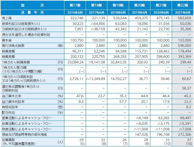 Geolocation Technology(4018)IPO経営指標