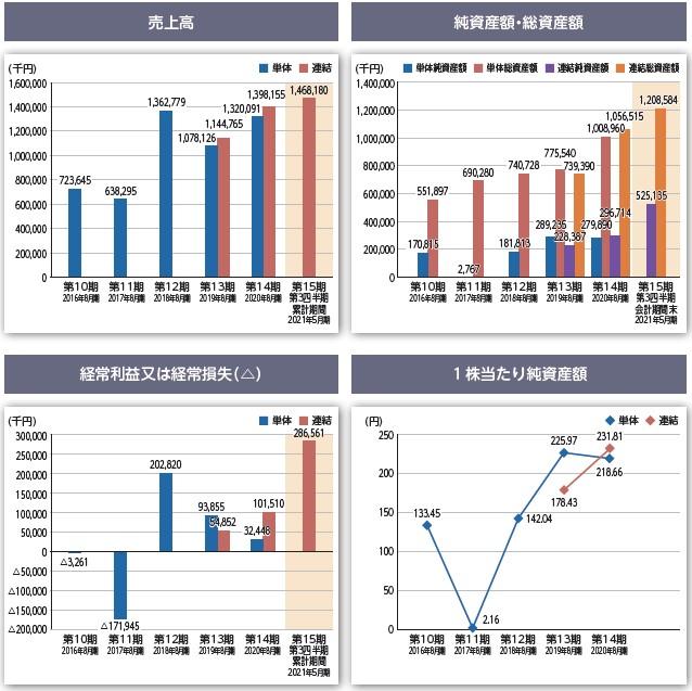 アスタリスク(6522)IPO売上高及び経常損益