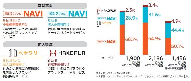 リベロ(9245)IPOサービス及び売上高構成比