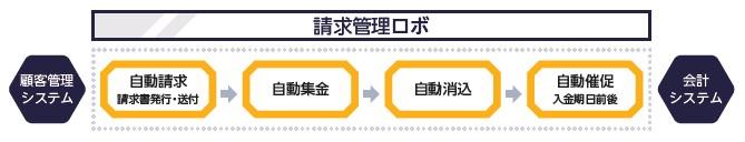 ROBOT PAYMENT(4374)IPOフィナンシャルクラウド事業