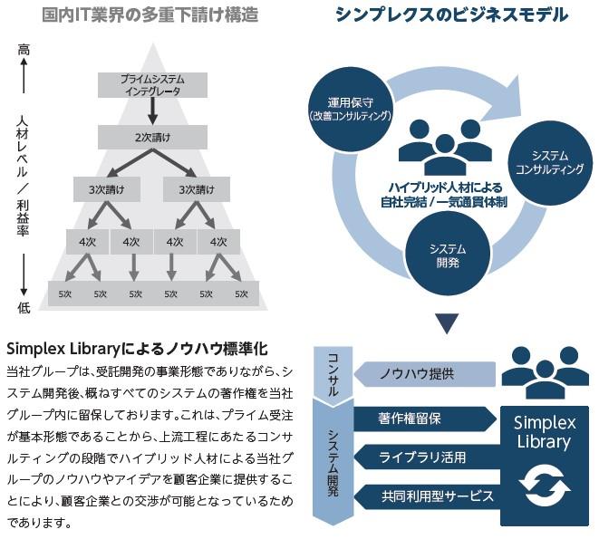 シンプレクス・ホールディングス(4373)IPO特徴と強み