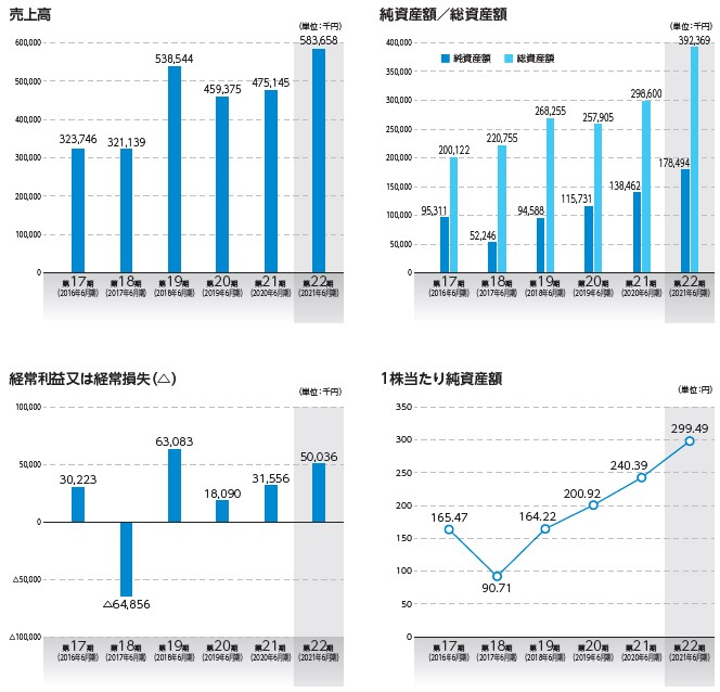 Geolocation Technology(4018)IPO売上高及び経常損益