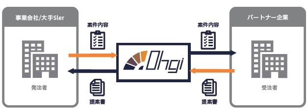 コアコンセプト・テクノロジー(4371)IPOIT人材調達支援