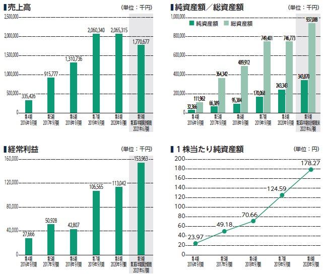 デジタリフト(9244)IPO売上高及び経常利益