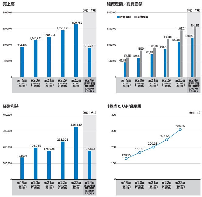 ユミルリンク(4372)IPO売上高及び経常利益