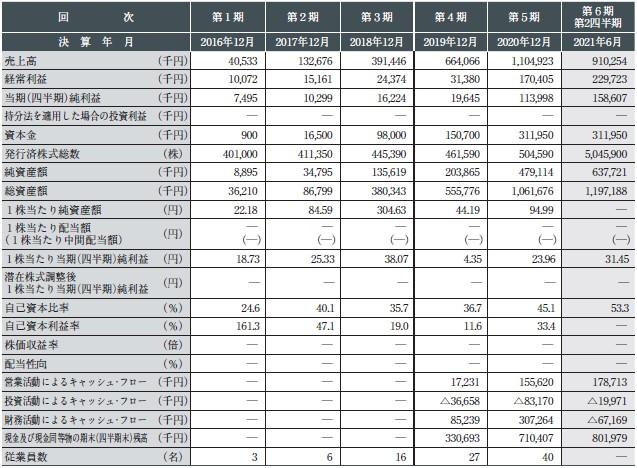 プロジェクトカンパニー(9246)IPO経営指標
