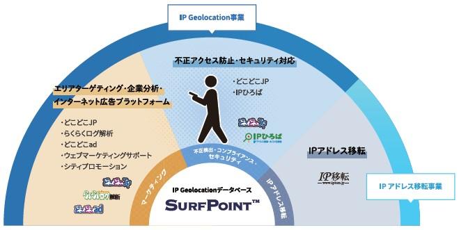 Geolocation Technology(4018)IPO事業概要