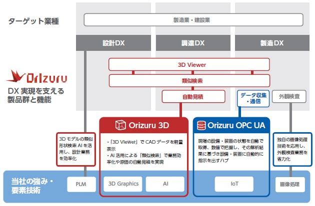 コアコンセプト・テクノロジー(4371)IPOOrizuru