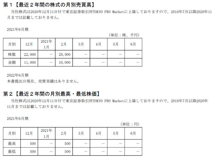 Geolocation Technology(4018)IPOTOKYO PRO Market市場単価
