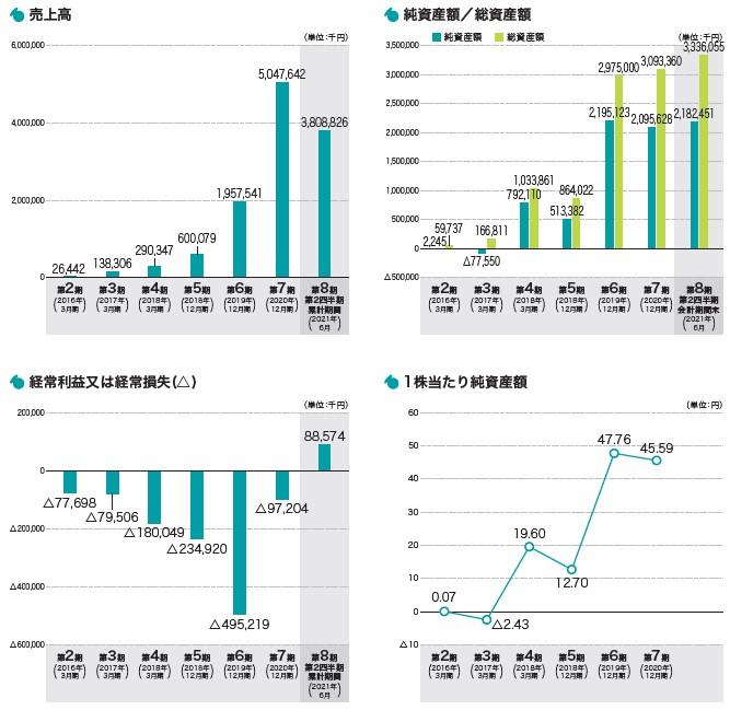 セーフィー(4375)IPO売上高及び経常損益