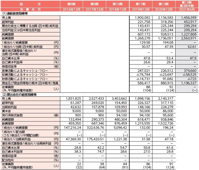 リベロ(9245)IPO経営指標
