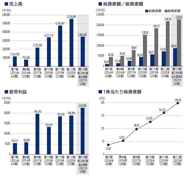 コアコンセプト・テクノロジー(4371)IPO売上高及び経常利益