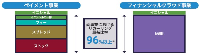 ROBOT PAYMENT(4374)IPO事業内容