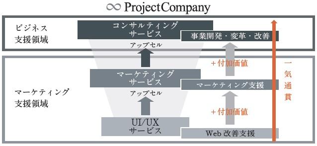 プロジェクトカンパニー(9246)IPOアドバイザリーシステム