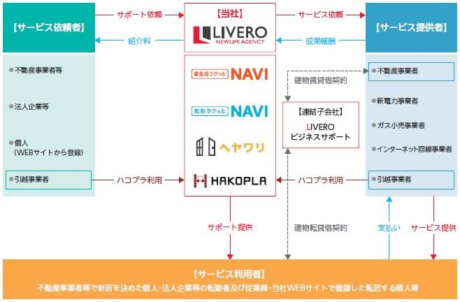 リベロ(9245)IPO事業系統図