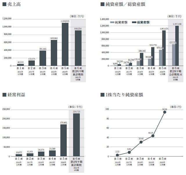 プロジェクトカンパニー(9246)IPO売上高及び経常利益