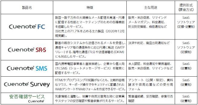 ユミルリンク(4372)IPOCuenoteシリーズ