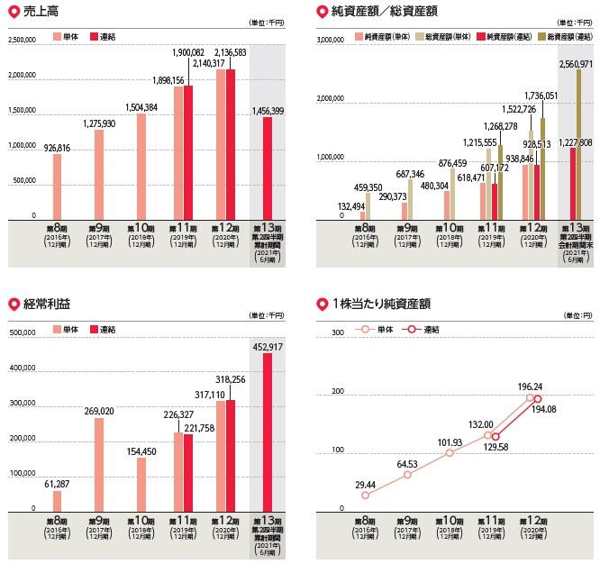 リベロ(9245)IPO売上高及び経常利益