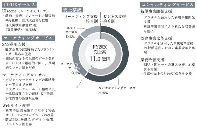 プロジェクトカンパニー(9246)IPO事業内容