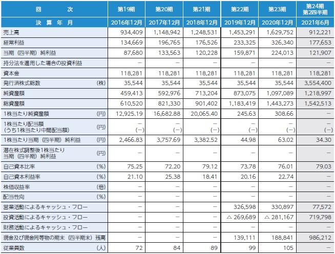 ユミルリンク(4372)IPO経営指標
