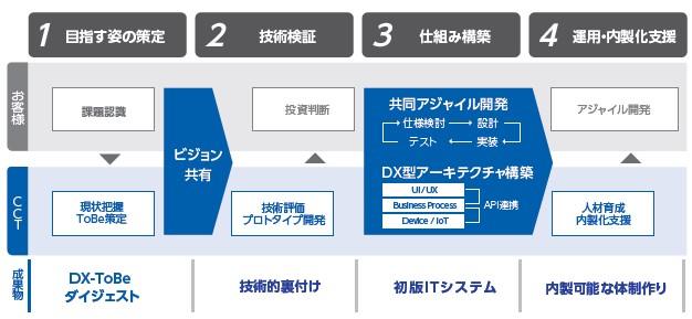 コアコンセプト・テクノロジー(4371)IPOCCT-DX Method