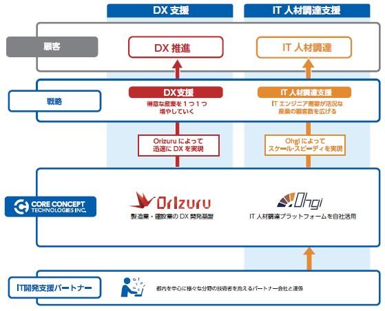 コアコンセプト・テクノロジー(4371)IPO事業概要