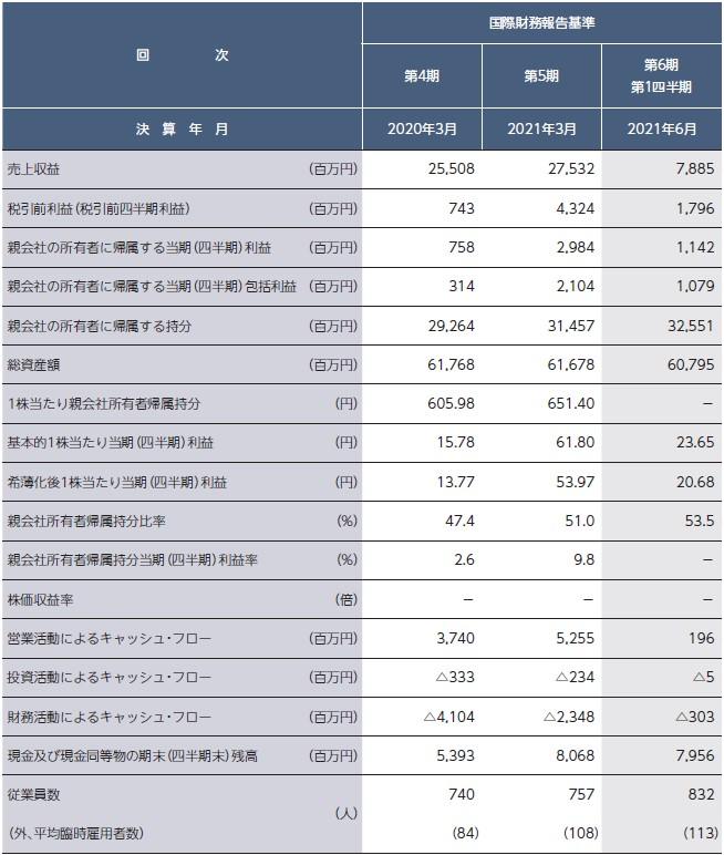 シンプレクス・ホールディングス(4373)IPO経営指標