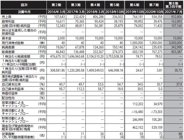 CINC(4378)IPO経営指標
