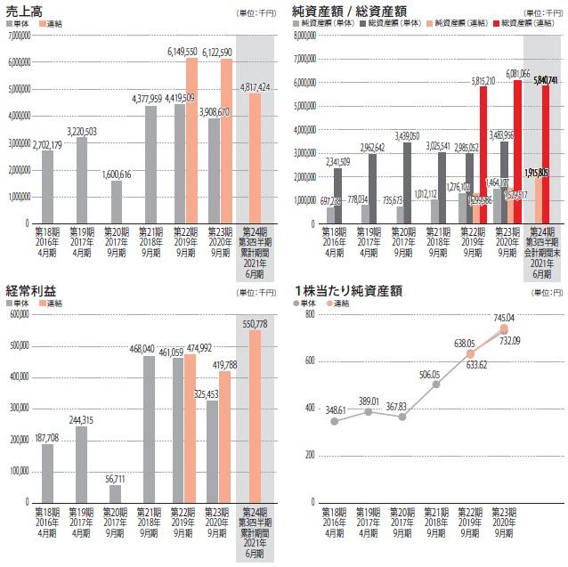 日本エコシステム(9249)IPO売上高及び経常利益