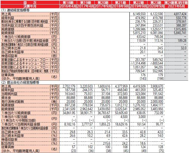 日本エコシステム(9249)IPO経営指標