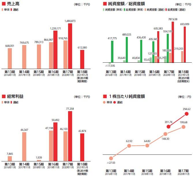 フロンティア(4250)IPO売上高及び経常利益