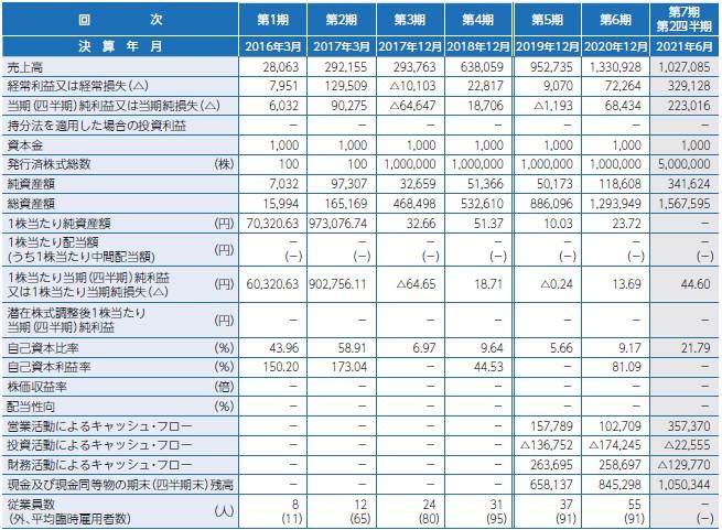 ワンキャリア(4377)IPO経営指標