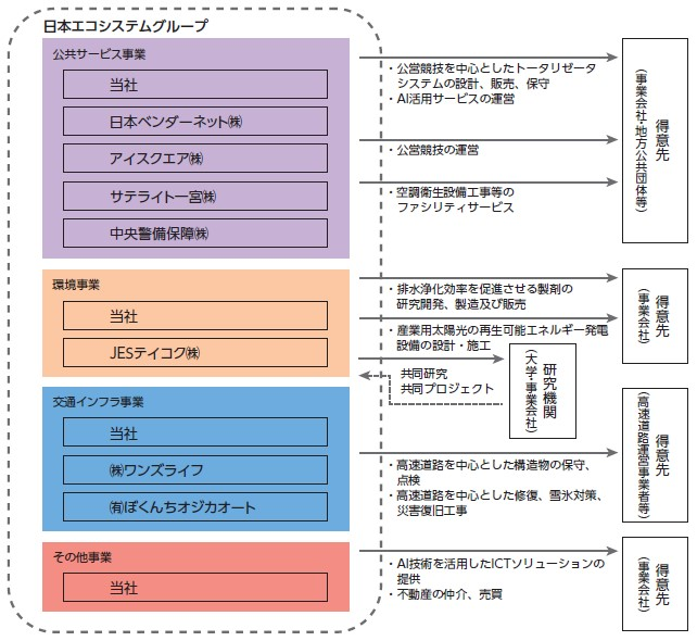 日本エコシステム(9249)IPO事業系統図